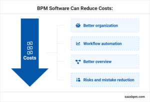 BPM software can reduce costs graphic