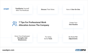 7 Tips For Professional Work Allocation Across The Company