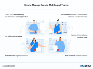 How to Manage Remote Multilingual Teams Graphic