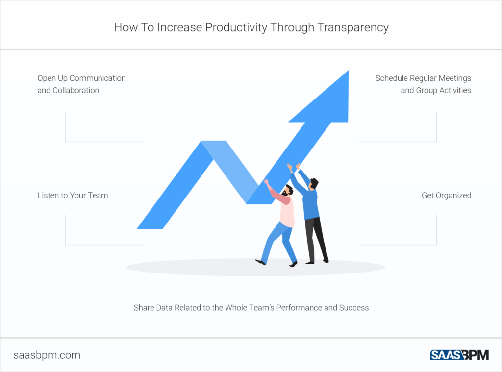 How To Increase Productivity Through Transparency
