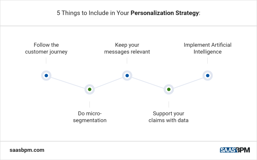 5 Things to Include in Your Personalization Strategy