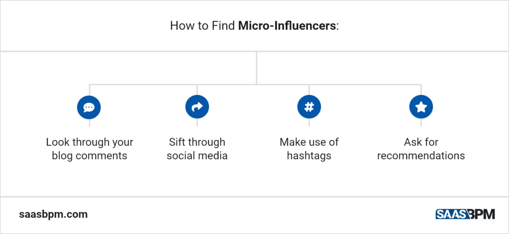 How to Find Micro-Influencers