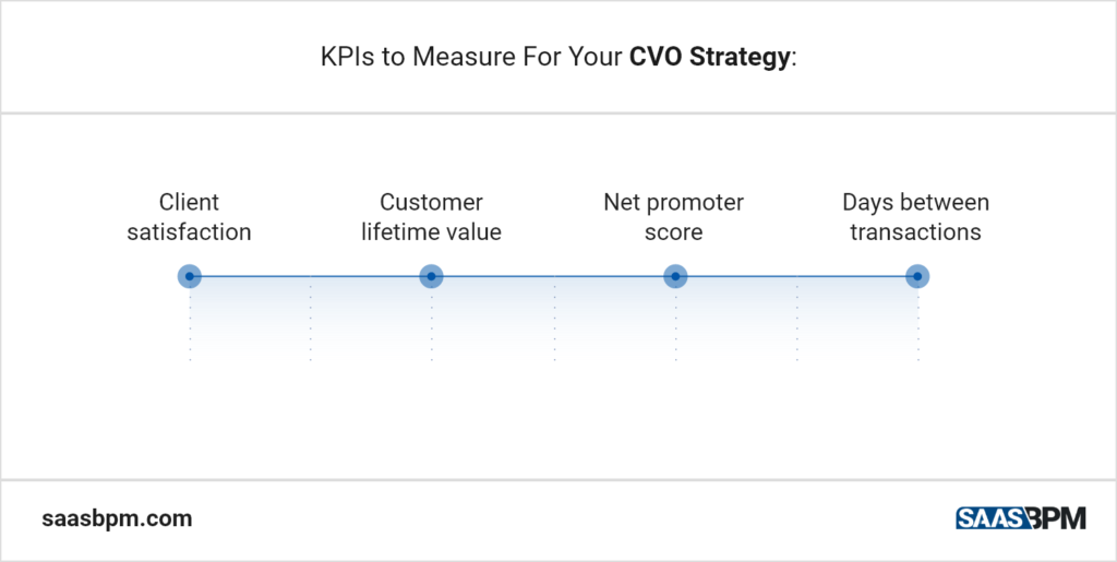 KPIs to Measure For Your CVO Strategy