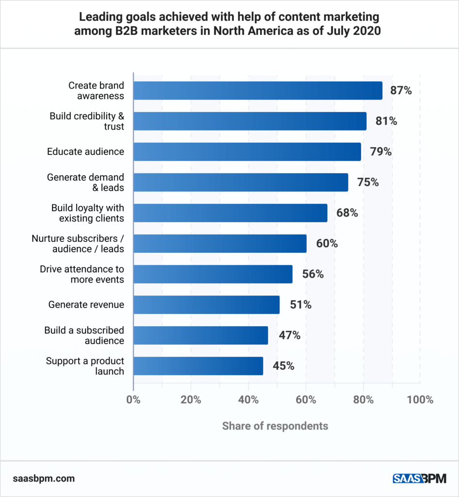 Leading goals achieved with help of content marketing among B2B marketers