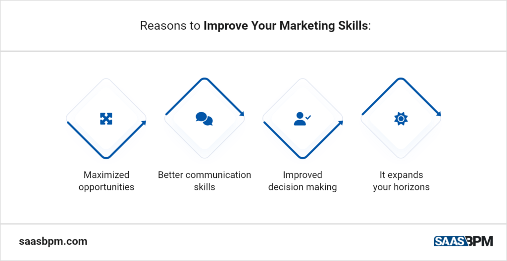 Reasons to Improve Your Marketing Skills