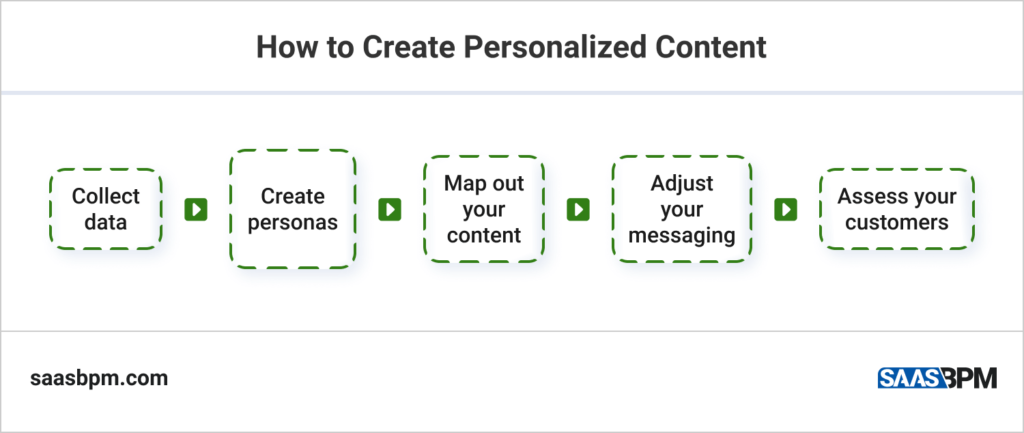 How to Create Personalized Content